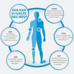 Napraptene ved City-klinikken kan hjelpe deg med plager i nakke, rygg, arm, ben